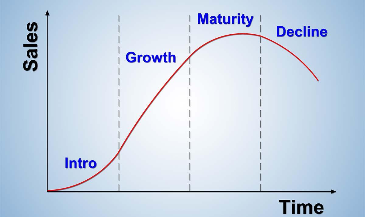 životni ciklus proizvoda